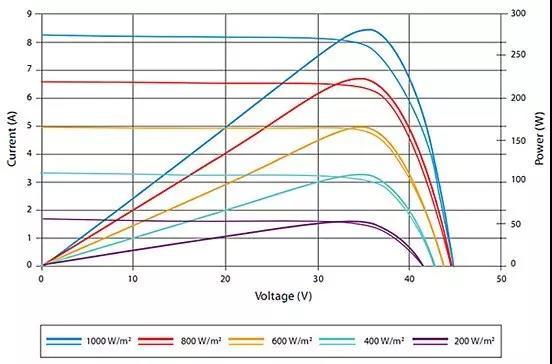 光伏系统并非始终工作在最大功率点