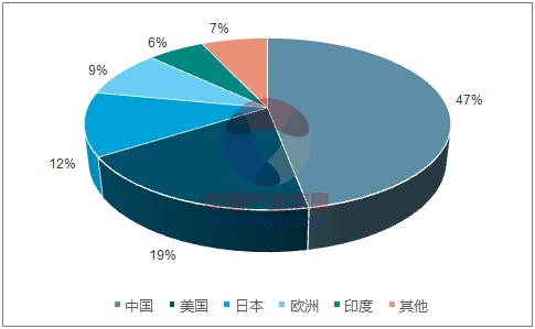 2017年中国分布式光伏及逆变器市场前景分析