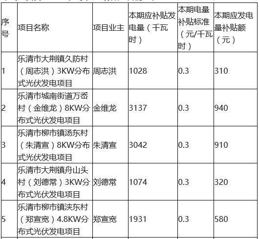 2017年上半年浙江乐清市分布式光伏发电财政专项资金拟补贴项目公示