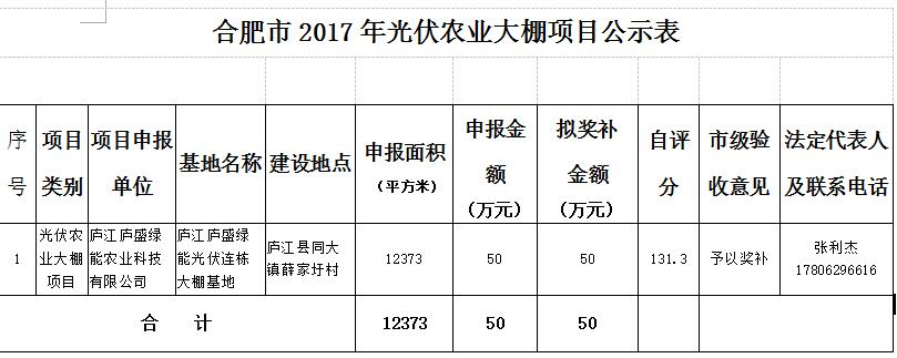 安徽合肥2017年光伏农业大棚项目予以奖补的公示