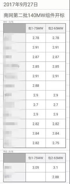 风向标:最低2.7元/瓦 最高3.1元/瓦;天合、协鑫、晶澳等十四家企业中标南网第二批140MW光伏组件招标(图)