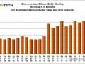台湾:九月光伏市场需求增长 惠及材料供应商