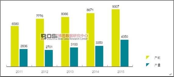 中国薄膜太阳能电池行业发展现状分析及产量统计