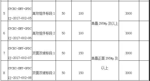 11月3日截止 国电投光伏组件采购储备3400MW 逆变器采购储备3750MW招标