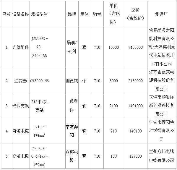 甘肃榆中县2017年光伏扶贫项目1600套分布式光伏系统中标公告