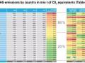 欧州气候领导力报告:德国排放量最大、英国减排量最多、波兰碳强度下降最快