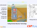 工作温度1000℃!沙特拟制造全球首台光热发电粒子吸热器