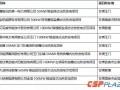 甘肃省发改委节后紧急推进光热示范项目 提交承诺函时间即将截止
