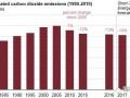 2005-2017年美国能源相关碳排放下降14% 但2018年预计反弹1.8%