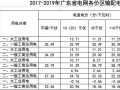 分布式发电市场化交易试点释读:广州市过网费测算