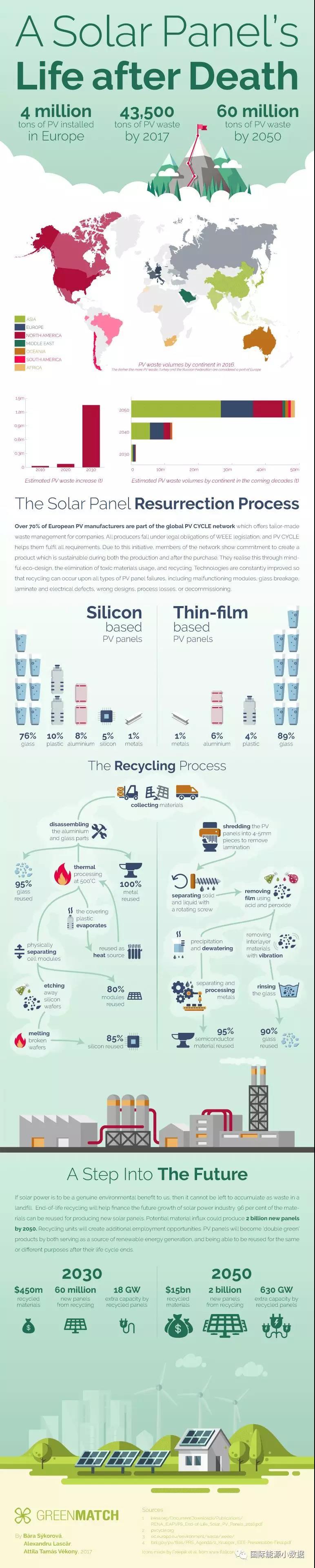 一张图告诉你太阳能电池板寿命到期后如何回收处理