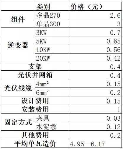 户用光伏系统各产品价格详单:组件、逆变器、支架等