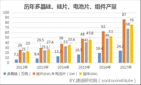 2017年国内太阳能光伏产业研究报告
