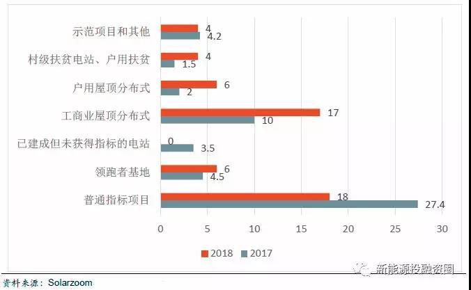 2018年5大潜在因素促使光伏行业持续发展