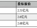 总价31.38亿 305W单晶2.635元/W 环欧双标段第一!三峡新能源2018第一批组件集采结果公布