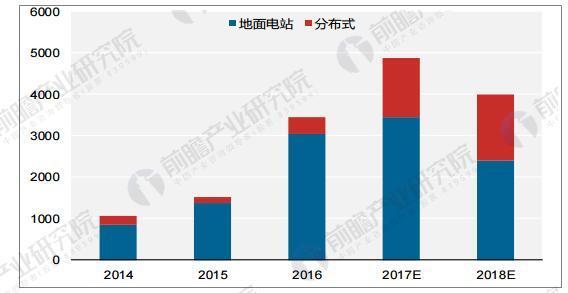2014~2018 年光伏新增装机量(万千瓦)