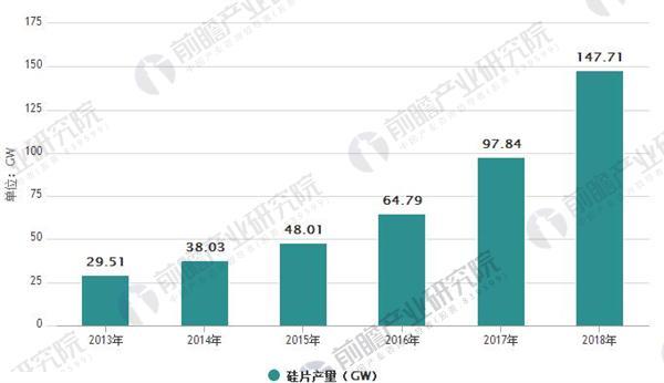 2013-2018硅片产量预测