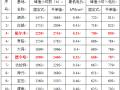 0.31元/kWh并不是整个光伏领跑者中的最低投标电价!