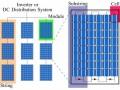 集中、组串微型逆变器、组件优化器、亚组件变流器都是些什么?有什么用,靠不靠谱?