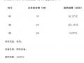 西安市临潼区624KW村级扶贫光伏项目公开招标公告