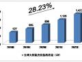 未来5年中国太阳能光伏发电产业预测分析