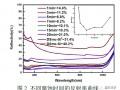 多晶硅片表面雾化制绒技术研究