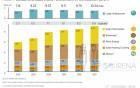 全球可再生能源就业超过1000万人 中国占43%