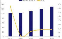 2018年中国光伏行业发展现状及发展趋势分析【图】