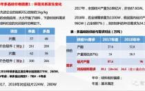 2018年底中国硅料产能将达57.64万吨 满足全球光伏市场需求