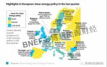 部分欧洲国家迎来可再生能源发展新曙光