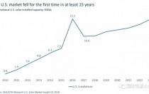什么情况?美国2017年新增光伏装机15年来首次下降