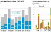 美国2018年可再生能源发电增幅将首次放缓