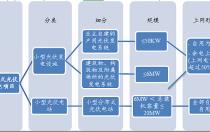 分布式光伏发电项目新规解读