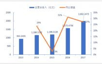 2018年中国光伏行业发展现状及市场前景预测