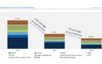 到2022年美国公用事业规模太阳能成本年降7%