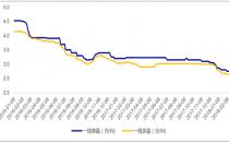 2018年中国光伏行业新增光伏装机量及增速预测