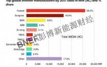 BNEF:2018全球光伏逆变器市场展望报告