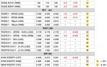 多晶整体供应链跌价 扩大单、多晶产品价差