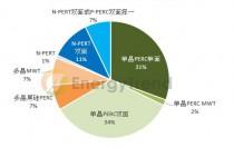 第三批应用领跑者得标内容出炉 单晶产品占比逾六成