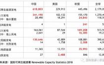 全球各类可再生能源发电装机数据大全:中、美、欧哪家强?