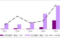 2018年中国光伏行业新增装机容量及行业发展趋势【图】