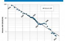 """1976-2017:光伏组件成本的""""经验曲线"""""""