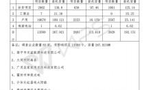 山西省受531新政影响项目13589个、规模268MW