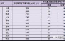531新政后 山西省光伏项目平价上网总投成本分析