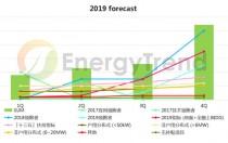 中国新政冲击全球光伏市场 将造成需求下降与供需失衡