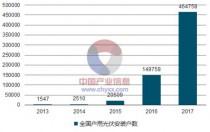 2018年中国户用光伏行业发展现状及发展前景分析【图】