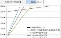 5.31后各地光伏电站平价上网投资盈亏分析