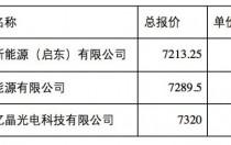 2.36~2.4元/瓦 南网多晶光伏组件中标价格