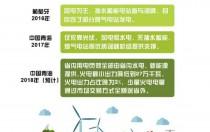 刚刚 青海省用光伏、风电、水电持续点亮216小时绿色灯光