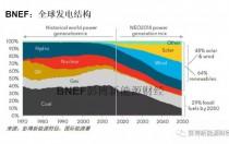 BNEF:新能源市场长期展望(至2050年)